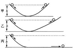 伽利略的理想实验